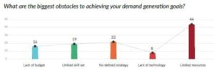 Biggest obstacles to demand generation success image